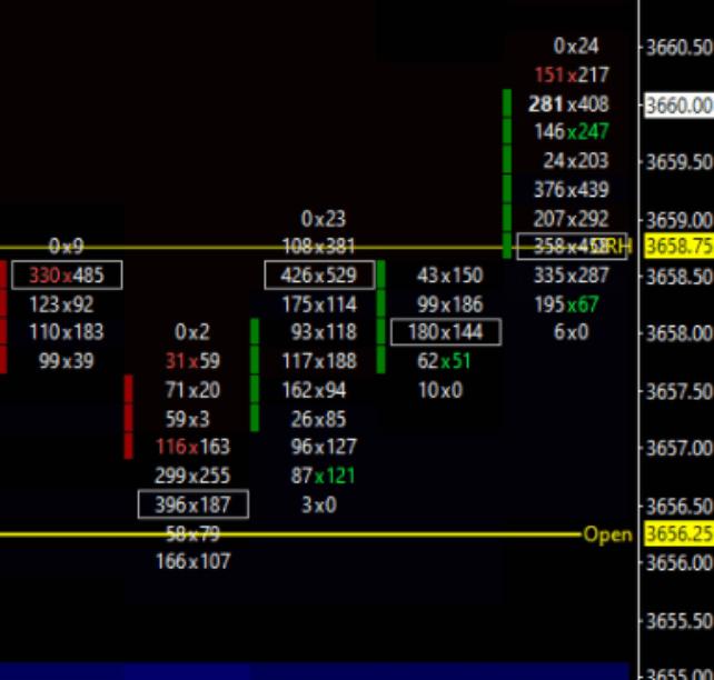 Market Buying Imbalances