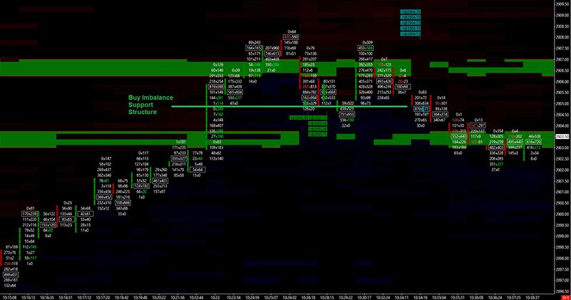 Buy Imbalance Chart