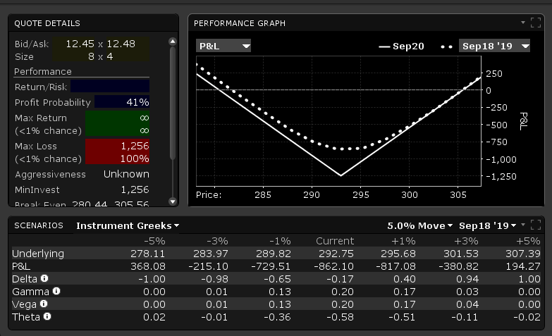 options straddle Overview
