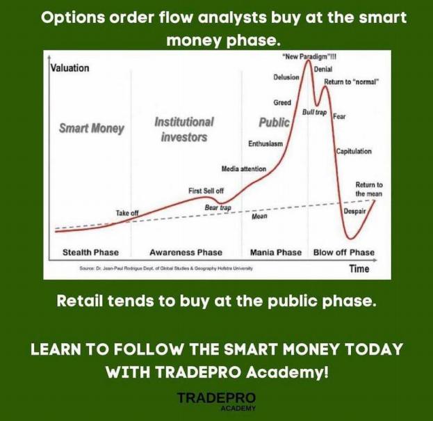 Order Flow Analysis