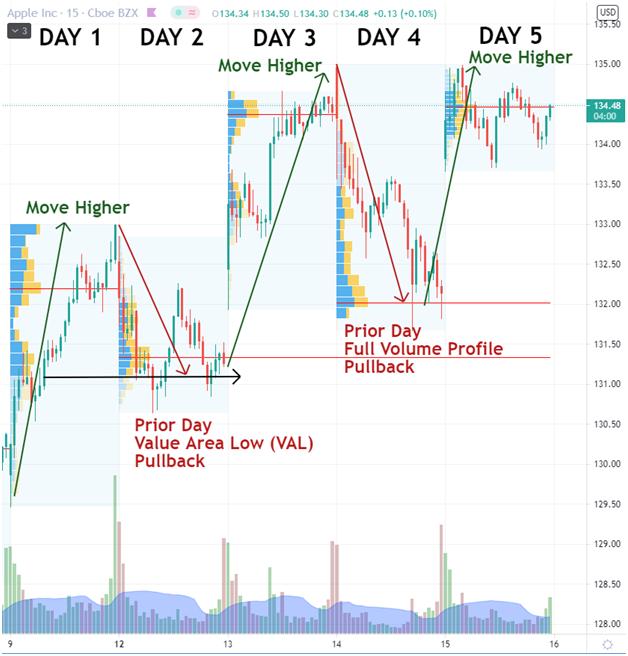 Volume Profile Trading