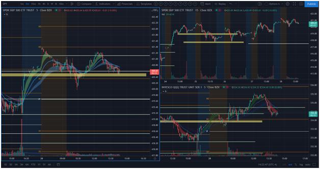 TradingView Market Structure