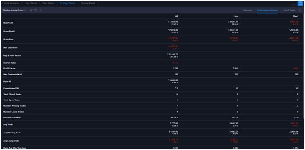 TradingView Strategy Tester