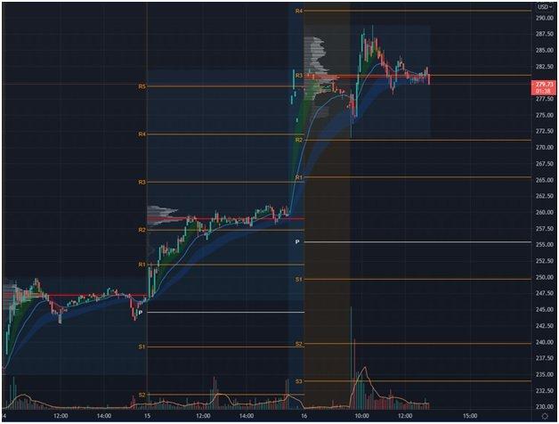 5-min chart